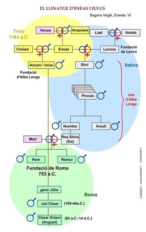 Genealogia d'Eneas | LVDVS CHIRONIS 3.0 | Scoop.it