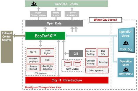 I Congreso Ciudades Inteligentes: Gestión de la movilidad - ESMARTCITY | Big and Open Data, FabLab, Internet of things | Scoop.it