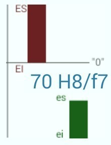 Cotation : Comment calculer un ajustement ISO ? - Blog-STI | Mécatronique - lycée | Scoop.it