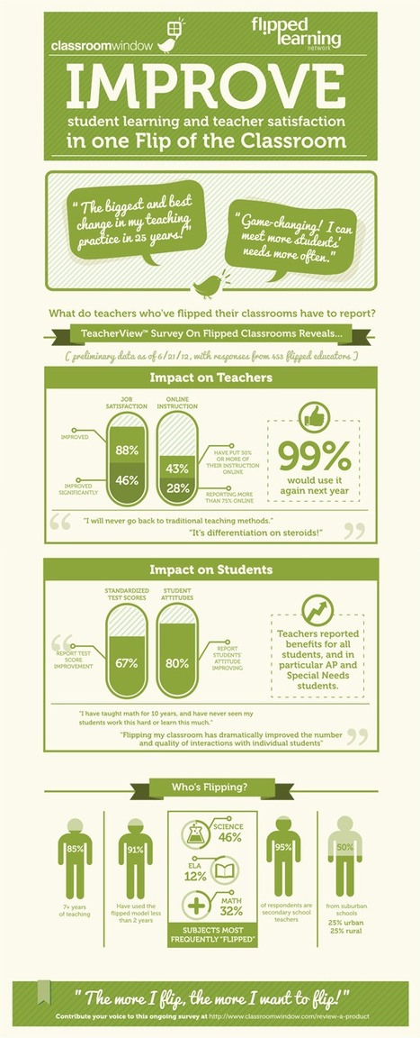 One Flip of the Classroom [INFOGRAPHIC] | Ed Tech Anonymous | Scoop.it