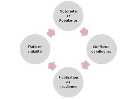 Référencement : le blog au cœur des stratégies de contenu ! « saascall | Veille_Curation_tendances | Scoop.it