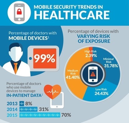 Doctors' Mobile Devices Putting Patient At Risk | mHealth- Advances, Knowledge and Patient Engagement | Scoop.it