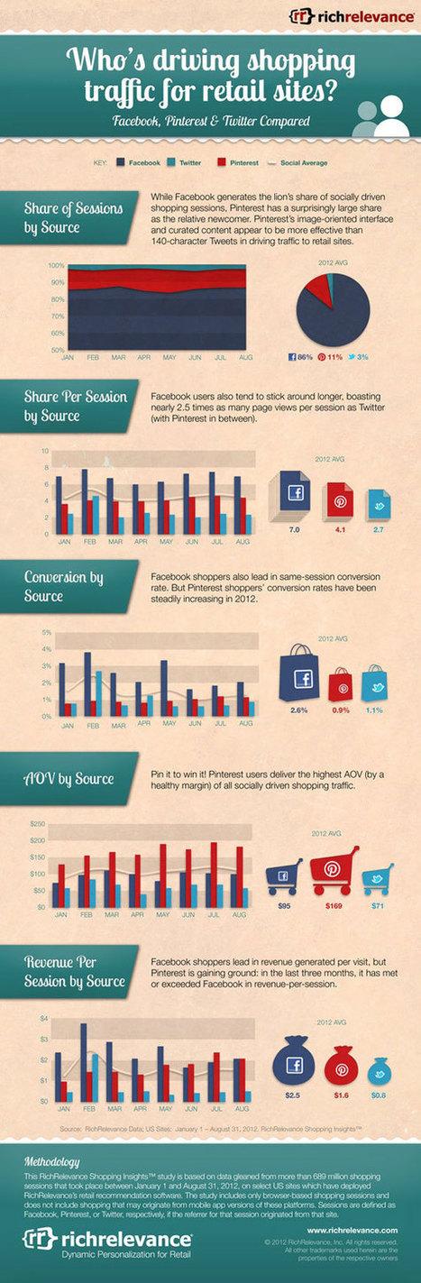 Quels Réseaux Sociaux Renvoient Le Plus De Trafic Vers Les Sites E-Commerce ? [Infographie] | Emarketinglicious.fr | Mon E-commerce | Scoop.it
