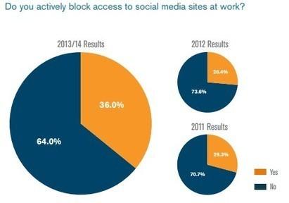 Baromètre de la place des réseaux sociaux en entreprise | Médias et réseaux sociaux | Scoop.it
