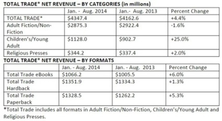 New AAP Stats Show that Reports of the Demise of Paperbacks Were Greatly Exaggerated - The Digital Reader   Readin', 'Ritin', and (Publishing) 'Rithmetic   Scoop.it