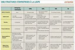 INFOGRAPHIE. Simplification: le calendrier des 30 principales mesures | La TPE de A à Z | Scoop.it