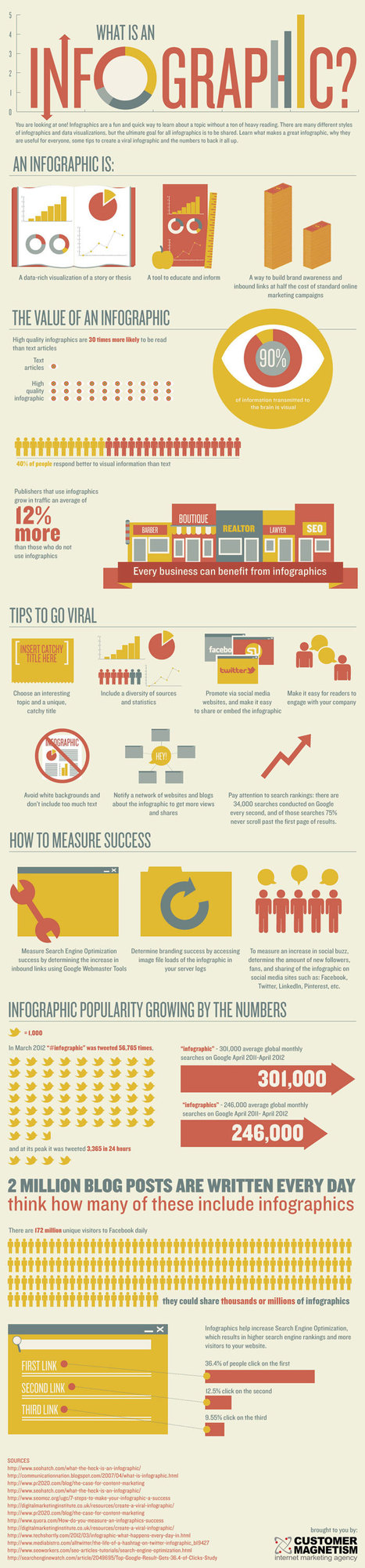 20 powerful reasons to use infographics | | Aspiring Outliers | Scoop.it
