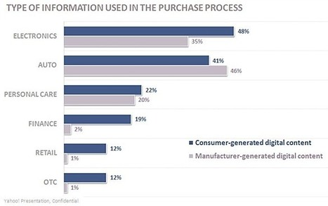 Survey - Shoppers Buying Less Impulsively Online | Social media news | Scoop.it