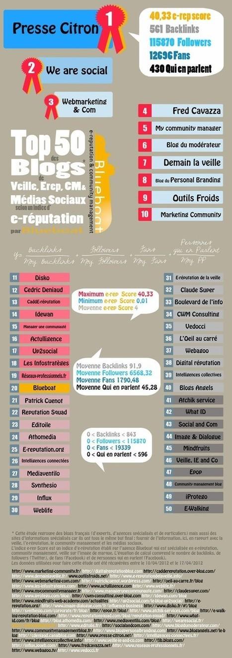[infographie] Top 50 des blogs de SMO selon leur e-réputation   Social Media Curation par Mon Habitat Web   Scoop.it