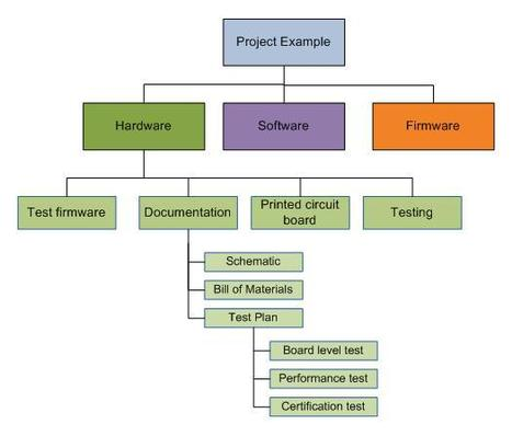 Project Management Basics - The Technology Development Project Plan | Fundamentals of Project Management | Scoop.it