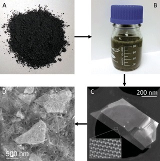 Liquid Exfoliation of Layered Materials | Mineralogy, Geochemistry, Mineral Surfaces & Nanogeoscience | Scoop.it