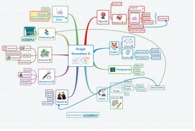 Mindmapping pour formateurs : concevoir un projet de A à Z avec ...   FLE: LANGUE-CULTURE ET CIVILISATION-DIDACTIQUE   Scoop.it