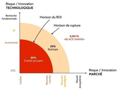 L'échec des méthodes d'innovation | Vous avez dit Innovation ? | Scoop.it