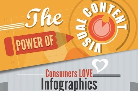 Why Visual Content Marketing Delivers Results [Infographic] | Content Marketing & Social Media | Scoop.it