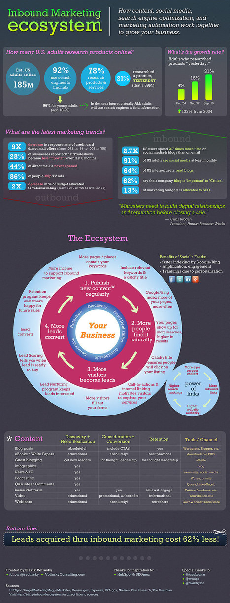Marketing as Ecosystem (Not a Funnel) [Infographic] | MarketingProfs Daily Fix Blog | Analytics & Social media impact on Healthcare | Scoop.it