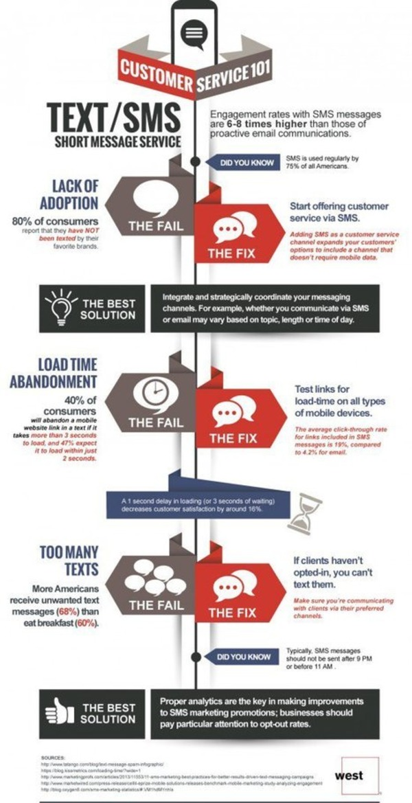 Are you missing out on SMS marketing? [Infographic] - Smart Insights Digital Marketing Advice | The Marketing Technology Alert | Scoop.it