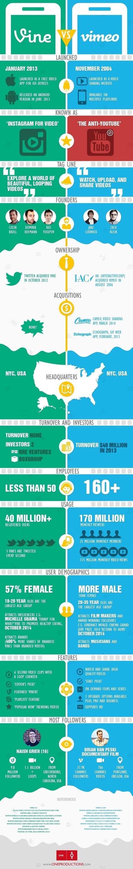Vine vs Vimeo #infografia #infographic #socialmedia | Seo, Social Media Marketing | Scoop.it