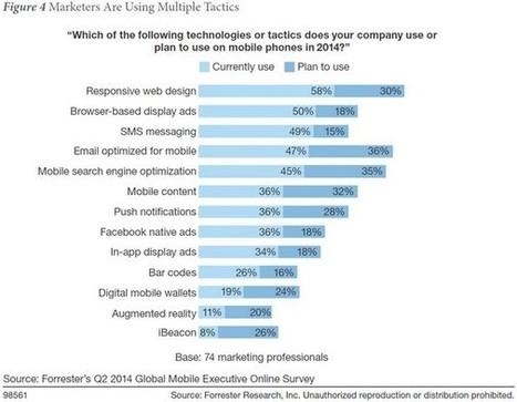 Mobile : les pratiques des marketeurs sont en décalage avec les usages | Product CarBoat | Scoop.it