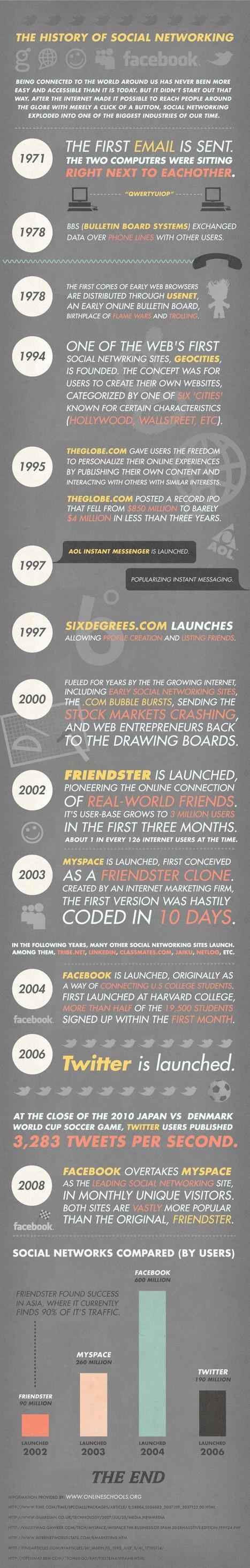Infographie: 40 ans de réseaux sociaux.   Internet world   Scoop.it