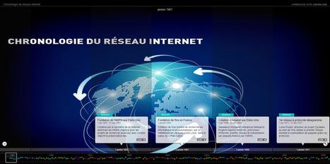 Le réseau internet depuis 1957 : Frise chronologique | adamadandio@gmail.com | Scoop.it