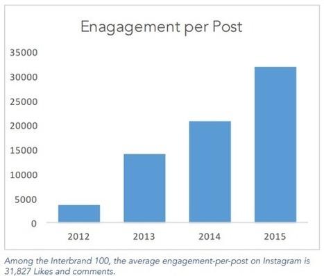 Instagram : plus d'utilisateurs, plus d'engagement, plus de marques ! | SOCIAL MEDIA_CM_COM | Scoop.it