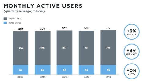 Twitter's woes continue on Q1 sales of $595M, a sluggish 310M MAUs and weakguidance | Technology | Scoop.it