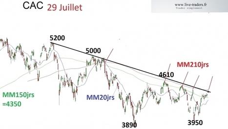 #cac entre 2 moyennes de long terme ... | plans de trading  sur CAC et DAX | Scoop.it