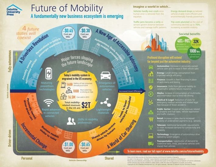 Future of Mobility & Business Ecosystems | FUTURE TRENDS THAT MATTER | Scoop.it