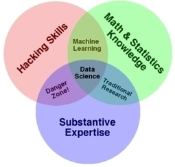 Data Science: What's The Half-Life Of A Buzzword? | Data Nerd's Corner | Scoop.it