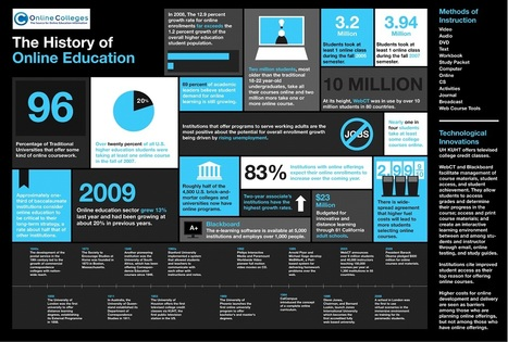 The History Of Online Education | Infographics for Teaching and Learning | Scoop.it