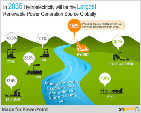 Tips to Create PowerPoint Infographic on Renewable Energy | PowerPoint Presentation Tools and Resources | Scoop.it