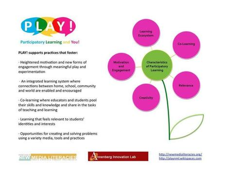 "PLAY! New Media Literacies - PLAY! Framework | Buffy Hamilton's Unquiet Commonplace ""Book"" 