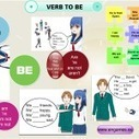 Verb to BE in affirmative and negative sentences   FOTOTECA LEARNENGLISH   Scoop.it
