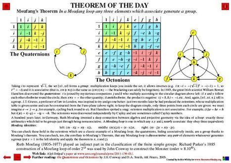 Teoremas de mujeres matemáticas | En la red | Mujeres con ciencia | M&M=Mates y Más. Pilar  Fernández | Scoop.it