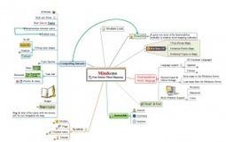 10 ressources pour apprendre et progresser en Mindmapping   E-pedagogie, apprentissages en numérique   Scoop.it