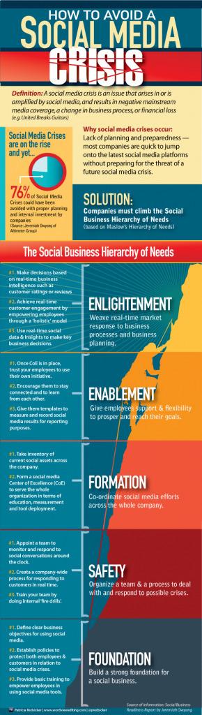 #Infographic : How to Avoid #SocialMedia Crisis | Social Media e Innovación Tecnológica | Scoop.it