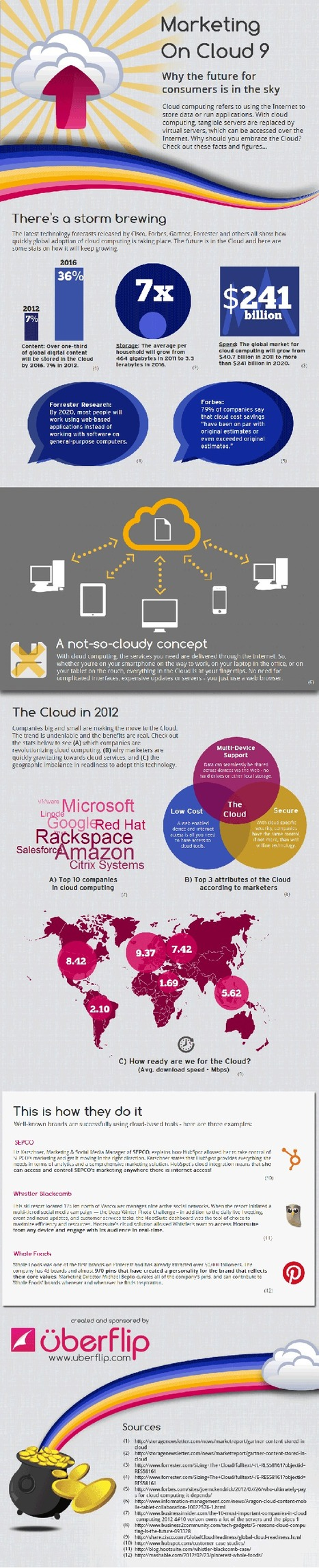 Why The Future For Marketers Is In The Cloud | Social Media Marketing | SocailBand.it | Scoop.it