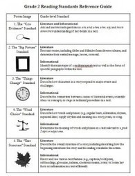 Common Core Implementation Made Simple | Burkins & Yaris | Close Reading & Common Core | Scoop.it