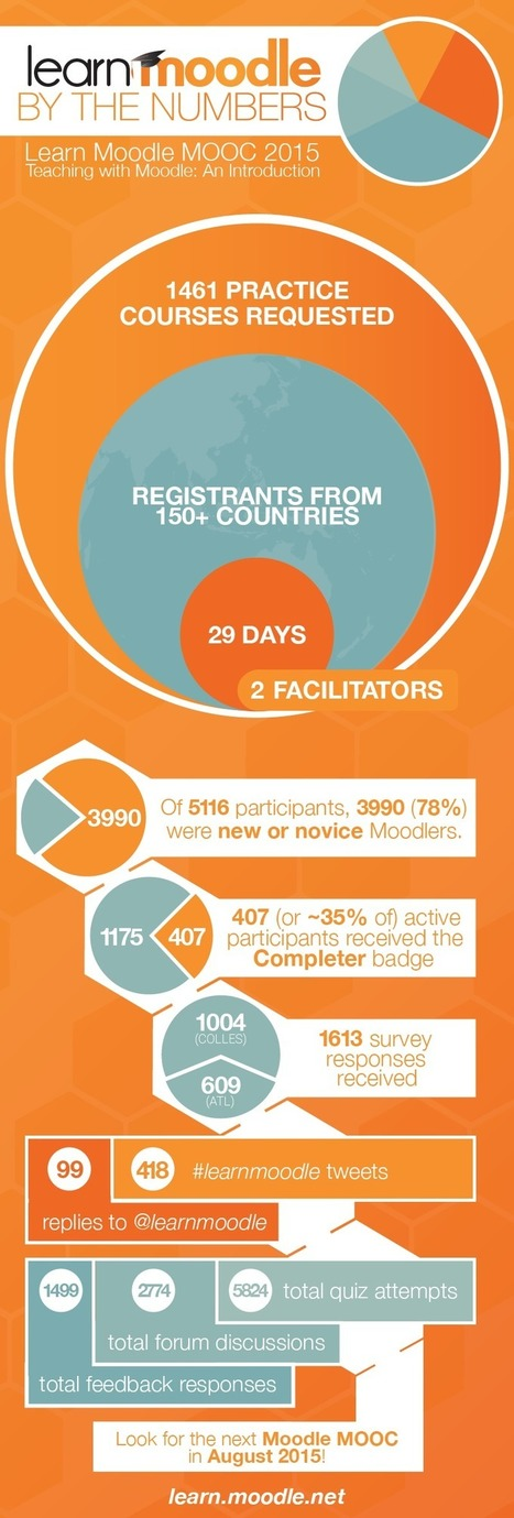 Learn Moodle: By the Numbers [Infographic] | Moodle.com | elearning stuff | Scoop.it