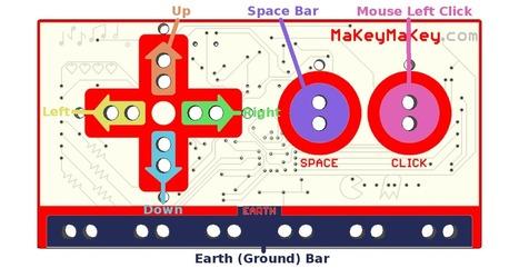 En la nube TIC: ¿Electronica o creatividad?: Tinta conductiva y Makey Makey | Hardware Libre | Scoop.it