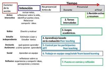 Profesor 3.0: Gamificación (ludificación) de la educación ... | Gamificación | Scoop.it
