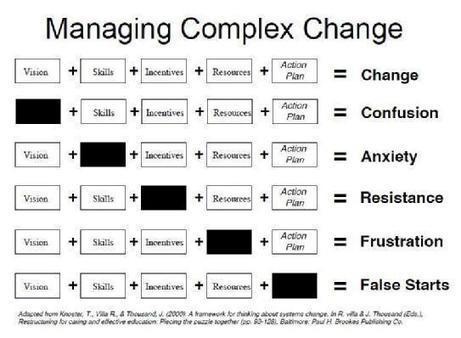 Change management: The 2016-2020 wave | Strategy and Competitive Intelligence by Bonnie Hohhof | Scoop.it