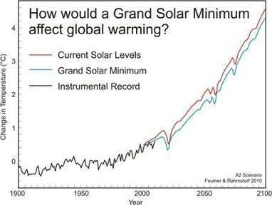 Nuccitelli: Grand Solar Minimum Would Barely Dent Global Warming | Sustain Our Earth | Scoop.it