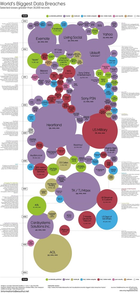 World's Biggest Data Breaches - Static - Information Is Beautiful | WIliB #CRM #Customer experience / journey | Scoop.it