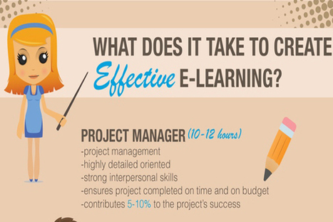 Infographic: What Does It Take to Create Effective eLearning? | C'est la vie! | Scoop.it