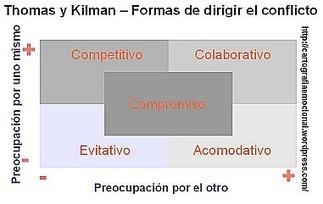 Cinco estilos o modelos de gestión de conflictos | Educacion, ecologia y TIC | Scoop.it