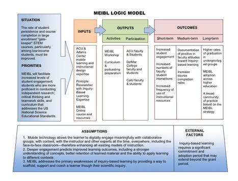 MEIBL » Mobile Enhanced Inquiry-Based Learning   Aprendizado Conectado e Contextualizado   Scoop.it
