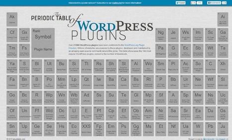 Los mejores plugins para WordPress | Desarrollo de Apps, Softwares & Gadgets: | Scoop.it
