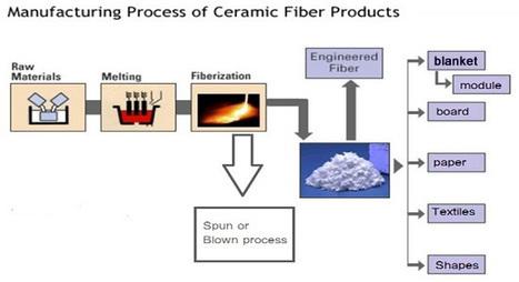 Get the durable ceramic fiber from India | Manufacturer of Ceramic fiber Modules india | Scoop.it