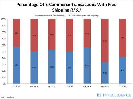CHART: Retailers Are Offering Free Shipping With More E-Commerce ... - Business Insider | E-commerce | Scoop.it